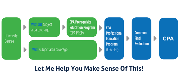 how to become a cpa in ontario canada
